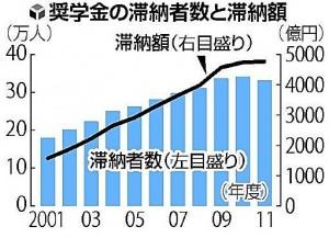 奨学金残高のグラフ