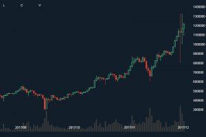 ビットコイン乱高下